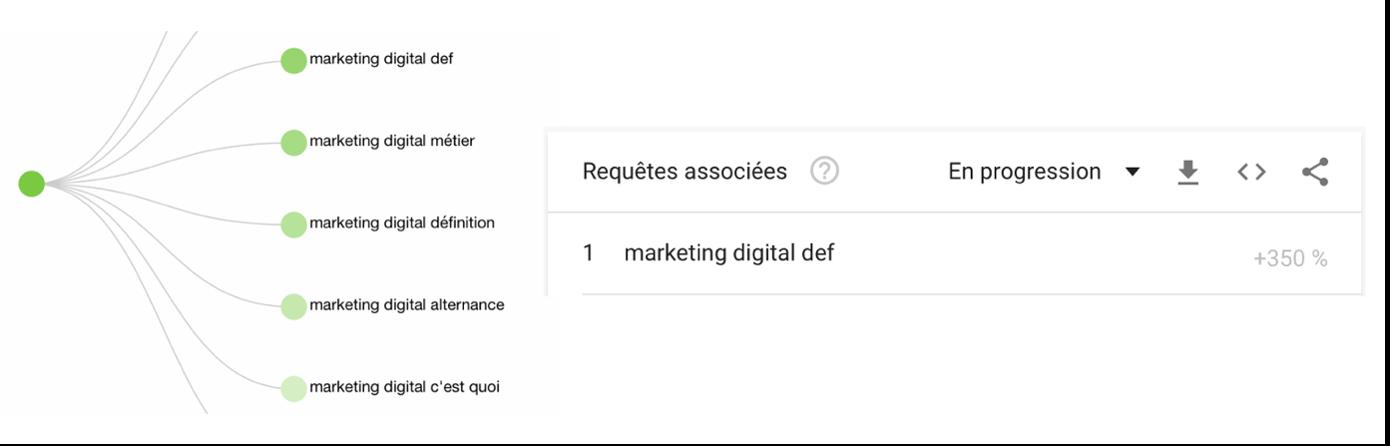 Marketing Digital c'est quoi