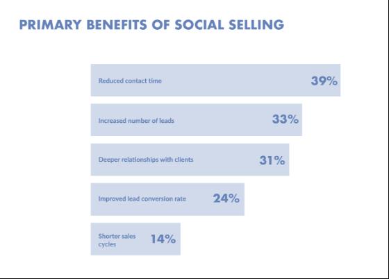 Les bénéfices du Social Selling
