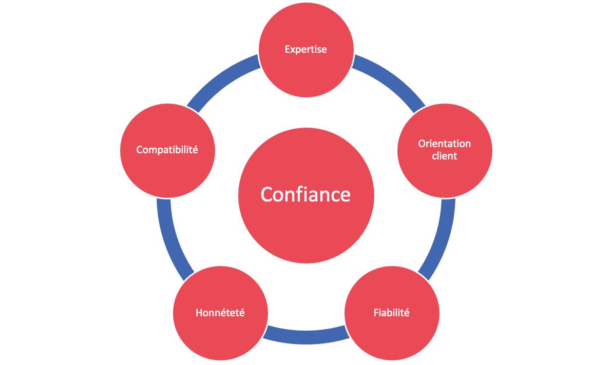 Schéma de confiance du Social Selling